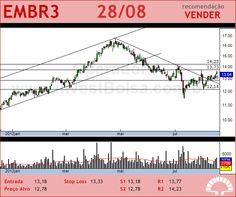 EMBRAER - EMBR3 - 28/08/2012 #EMBR3 #analises #bovespa