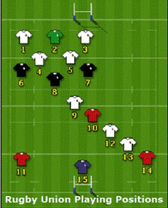 Rugby Union Positions and Roles - 15 players fulfill different roles with… English Rugby, Welsh Rugby, Rugby Sport, Rugby Club, Rugby Rules, Rugby Girls, Ireland Rugby, Rugby Training, Womens Rugby