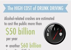 If you are supposed to be good a citizen, you might not drive under the influence of alcohol because of the cost.