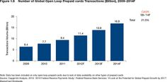 Prepaid Cards Are Growing Incredibly Fast
