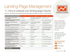 how to evaluate a landing page - Google Search