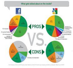FB vs. Google +