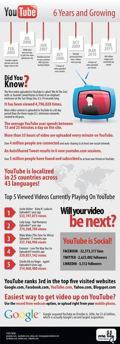 YouTube 6 Years and Growing #youtube #google