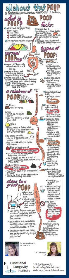Your poop is an indicator of health. How well do you know your poo?   #poop #infographic #functionalmedicine