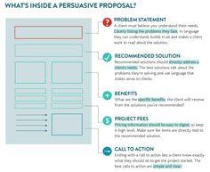 Persuasive Proposal Elements