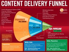content delivery funnel