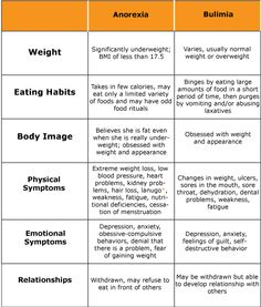 anorexia and bulimia - NOTE: you do not have to be emaciated to have a problem.
