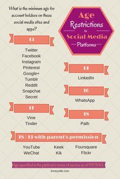 Minimum Age Requirements: Twitter, Facebook, Instagram, Snapchat, WhatsApp, Secret [INFOGRAPHIC]