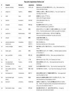 The Top 500 #Japanese Verbs List - for ALL Beginners. http://www.linguajunkie.com/japanese/japanese-verbs-list