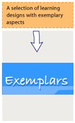 Exemplars: A selection of learning designs with exemplary aspects
