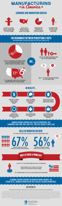 Manufacturing in America -- good stats
