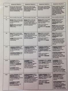 AQA GCSE Assessment Objectives Grading Grid