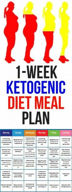 1-Week Ketogenic Diet Meal Plan Intended To Fight Heart Disease, Diabetes, Cancer, Obesity And More