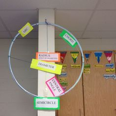 """Parts of a Circle Visual Brilliant. I think I will use tape or wire instead of string so the parts don't """"sag"""". Geometry Lessons, Teaching Geometry, Math Lessons, Teaching Math, Teaching Ideas, Math Resources, Math Activities, Geometry Activities, Math Games"""
