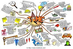 Time Management Mind Map Paul Foreman