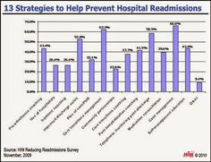 Emerson Villela Carvalho Jr., M.D.: Readmission to Another Hospital May Threaten Patie...