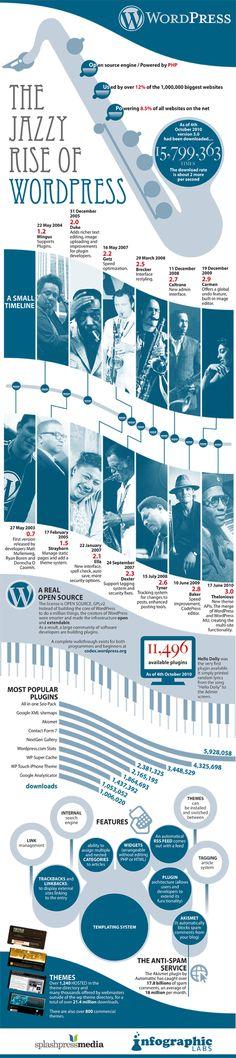 WordPress by Jazz Legends, An Infographic About the WP History Wordpress Plugins, Wordpress Theme, Online Marketing, Social Media Marketing, Content Marketing, Web Design, Chart Design, Graphic Design, Public Relations