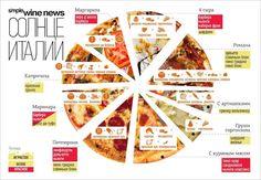 Pizza (виды, состав, с каким вином пить)