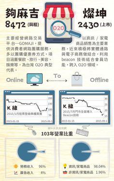 夠麻吉(8472) 燦坤(2430) #StockFeel #O2O #Online_To_Offline #Gomaji #Tkec #business #Taiwan #Stock