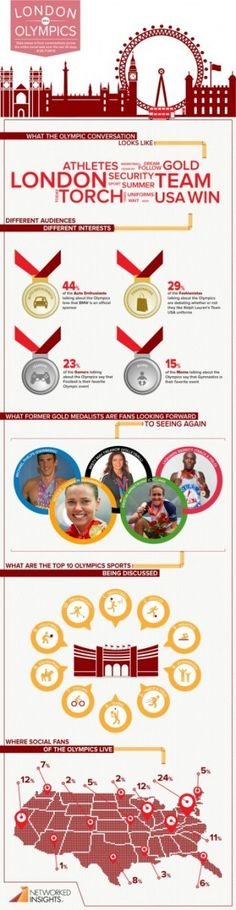 "Los deportistas y deportes mas ""hablados"" en las Redes. Here are the most talked-about Olympic athletes and events."