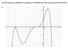 worksheet to graphs to identify end behavior asymptotes intercepts. Black Bedroom Furniture Sets. Home Design Ideas