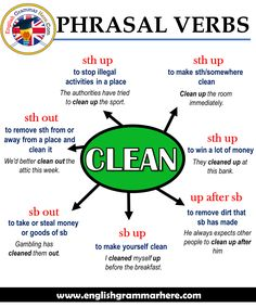 English Phrasal Verbs – CLEAN, Definitions and Example Sentences Clean sth up Meaning: to stop illegal activities in a place Example Teaching English Grammar, English Writing Skills, English Vocabulary Words, English Language Learning, Vocabulary List, German Language, Japanese Language, Teaching Spanish, Spanish Language