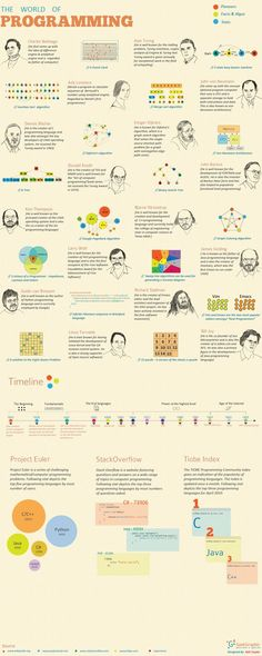 World of #Programming #Infographic