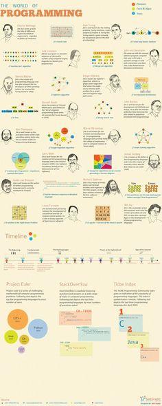 World of #Programming #Infographic