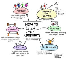 Tanmay Vora - Insights, Resources and Visual Notes on Leadership, Learning and Change! Community Building, Community Manager, Social Community, Community Quotes, Classroom Community, Community Events, Leadership Development, Professional Development, Personal Development