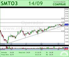 SAO MARTINHO - SMTO3 - 14/09/2012 #SMTO3 #analises #bovespa