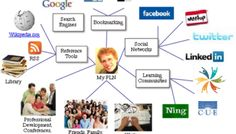 Personal Learning Network (PLC) to help your Professional Learning Community (PLC) become a Community of Practice (CoP). Changing learning and teaching practice Becoming A Cop, Professional Learning Communities, Web 2.0, Google Facebook, Facebook Search, Online Courses, How To Become, Teaching, Learning