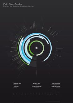 Infographics - iPod and iTunes history Graphic design by Filip Chudzinski. The infographics are visualizing ten years of iPod and iTunes history in a well designed timeline and gives a closer look into major turning points and product releases. Information Visualization, Data Visualization, Information Design, Information Graphics, Timeline Design, Timeline Ideas, Timeline Infographic, Ui Design Inspiration, Design Ideas