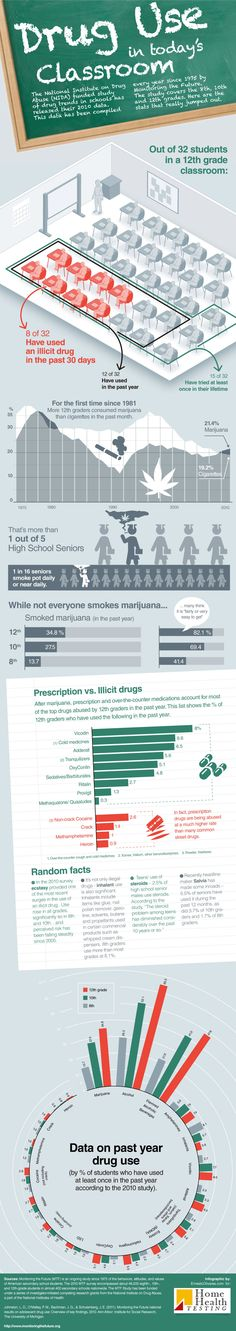 Although this info is a few years old, it has some bearing the current state of drug use among #AtRiskYouth, #At RiskTeens        www.homehealthtesting.com/infographic/teen-drug-use.html