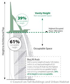 Gallery of Vanity Height: How Much of a Skyscraper is Usable Space? - 11