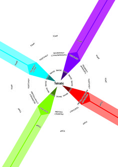 Tetratic: 4 colours that are equally spaced over the colour wheel.
