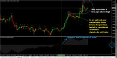 ... Forex Trading Strategy With MACD - Forex Trading Strategies & Systems Dramatic Gains with new strategy