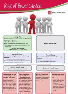 Risk Factors for Bowel Cancer (infographic)