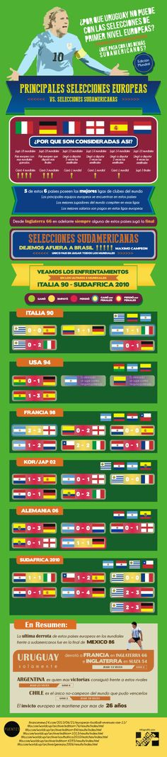 Se dice que en partidos por Copa del Mundo Uruguay no puede derrotar a las grandes selecciones europeas.   Veamos que hay de cierto es eso pero: ¿Es