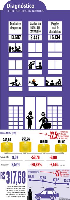 """A lei municipal que anistia metade da multa devida por hotéis que deveriam ter ficado prontos para a Copa do Mundo caducará na próxima terça-feira (31) sem a adesão, até agora, de nenhuma das construtoras dos 12 empreendimentos que poderiam se beneficiar do """"desconto"""". Publicada em 3 de março, a Lei 10.911/16 deu prazo de 90 dias às empresas. (28/05/2016) #Hoteis #Economia #Infográfico #Infografia #HojeEmDia"""