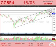 GERDAU - GGBR4 - 15/05/2012