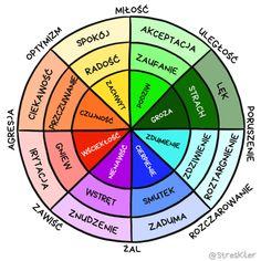 Mapa emocji i koło uczuć – powiedz, co naprawdę czujesz! | StresKiler Art Therapy, Self Care, Sentences, Behavior, Coaching, Mindfulness, Positivity, Thoughts, Motivation