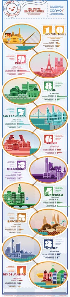 Turns out Disneyland is not the happiest place on earth, but San Francisco is in the top ten. Strangely a lot of my favorite cities are on this list. Guess I just like being happy.
