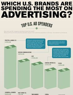 brands are spending the most on advertising? Marketing Digital, Online Marketing, Social Media Marketing, Verizon Communications, Brand Advertising, Interesting Information, Copywriting, Data Visualization, New Media