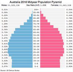 Australia Population Pyramid 2016