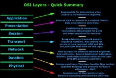 Osi reference model session layer osi reference model this section covers the osi model we examine all 7 osi layers explain their ccuart Choice Image