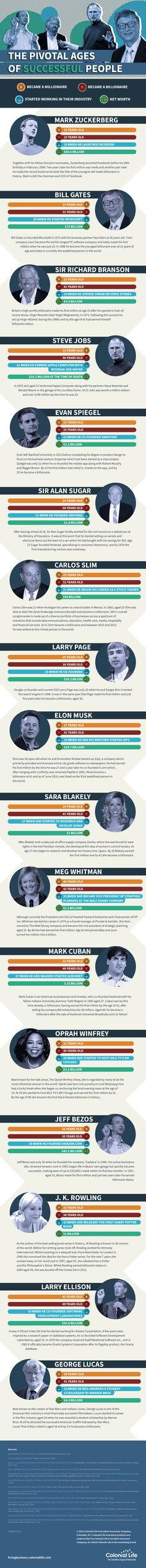 Is It Your Time? The Pivotal Ages of Successful People [Infographic] - Learn how I made it to in one months with e-commerce! Famous Leadership Quotes, People Infographic, Famous Entrepreneurs, Mans World, Steve Jobs, Successful People, Life Purpose, One In A Million, Starting A Business