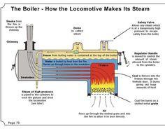 steam engine boiler diagram just bosons steam How Steam Engine Works Diagram Motor A Vapor, Diesel, Steam Boiler, Safety Valve, Train Art, Old Trains, Train Engines, Steam Engine, Steam Locomotive