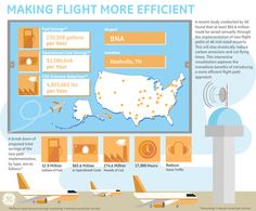 Making your jet life more efficient. #infographic #statistics