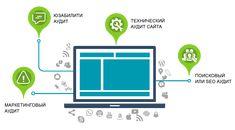 Аудит сайта в Киеве Website Analysis, Seo, Chart