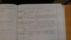 W GĄSZCZU POWTÓREK – motylewdzienniku Notebook, Bullet Journal, The Notebook, Exercise Book, Notebooks